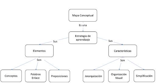 Apps para hacer esquemas - Mapas conceptuales