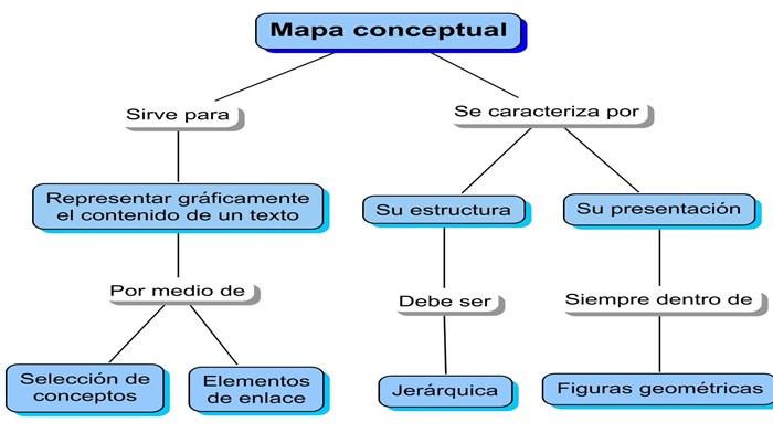 Usos de las apps para mapas mentales