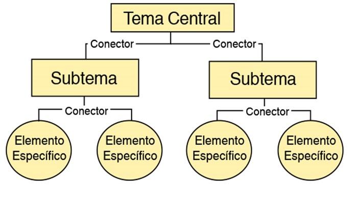 Datos para hacer un mapa conceptual