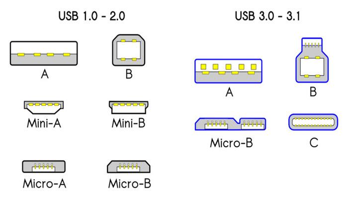 Diferencias entre el puerto USB 2.0 y 3.0 1